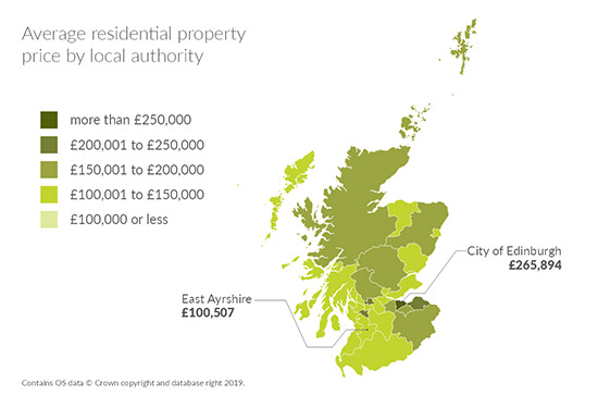 Average residential property by local authority