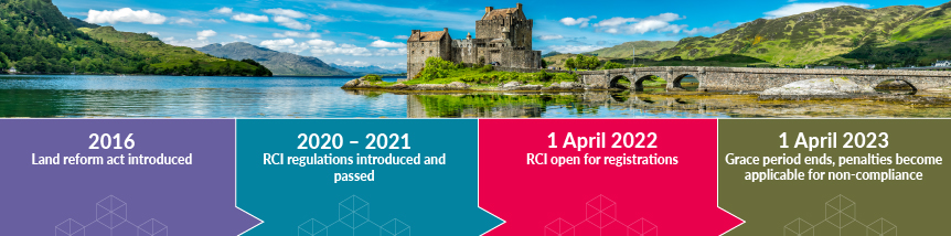 2016 Land reform act introduced.2020 – 2021 RCI regulations introduced and passed. 1 April 2022 RCI open for registrations. 1 April 2023 Grace period ends, penalties become applicable for non-compliance.