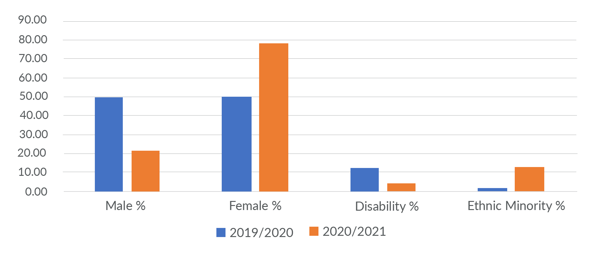 Graph showing gender, minorities and disability percentages at RoS