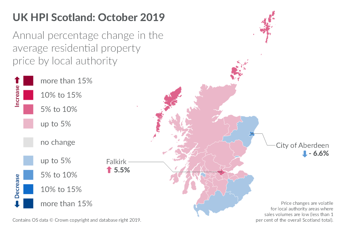 Map of Scotland showing annual percentage change in average residential price by local authority.